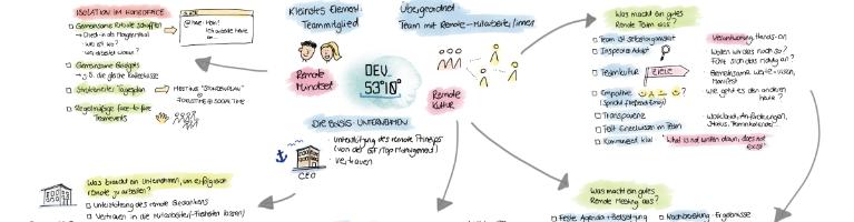 Remote Work Checkliste Dev